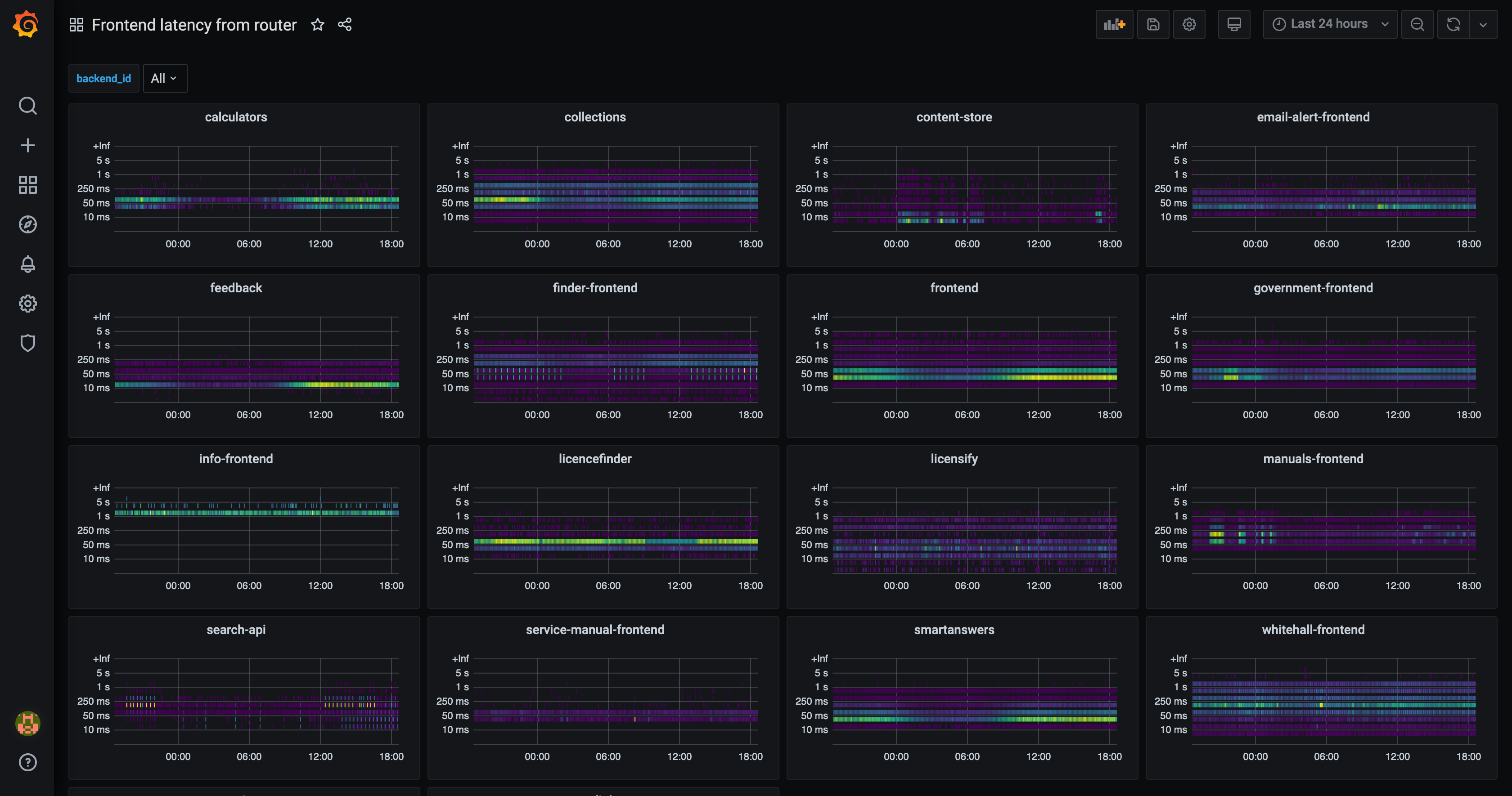 Screenshot of a Grafana dashboard showing colourful, purple blue and green latency heatmaps of GOV.UK's frontend microservices